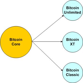 bitcoinforks