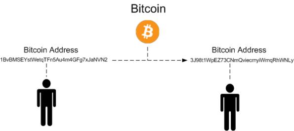 bitcoinpseudo