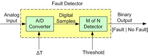 Fault Detector