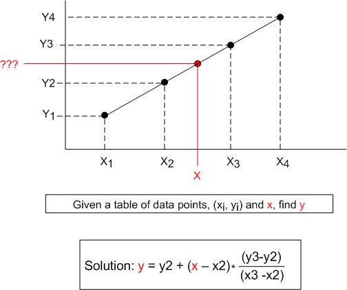 Linear Interpolation In C++ | Bulldozer00's Blog
