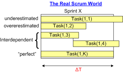 Real Scrum